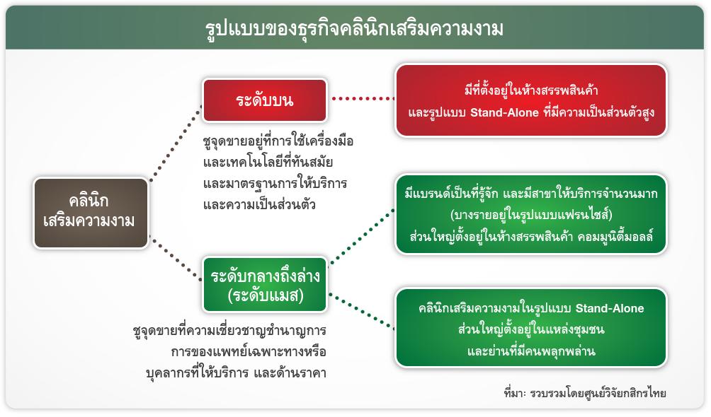 รูปแบบของธุรกิจคลินิกเสริมความงาม-003